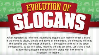 The Evolution of Slogans