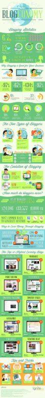 blogconomy infographic
